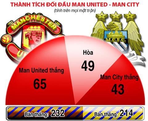 derby-man-utd-vs-man-city-cuoc-chien-khong-khoan-nhuong3