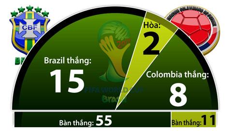 brazil-colomboa-man-so-gang-nay-lua2