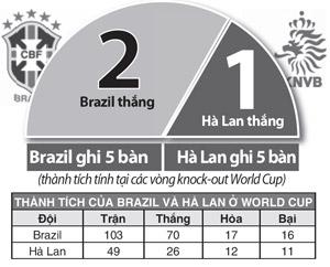 nhan-dinh-bong-da-brazil-ha-lan3